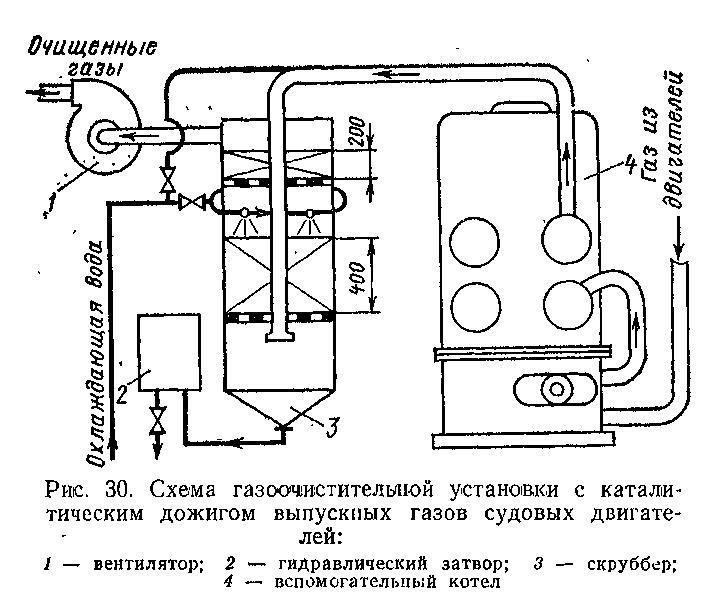 Cистемы и аппараты химического